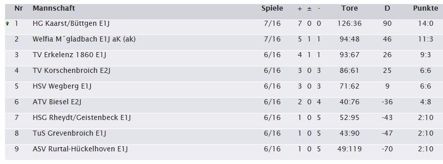 Handball Tabelle 7. Spieltag Saison 2013 2014 E1 HG Kaarst Büttgen