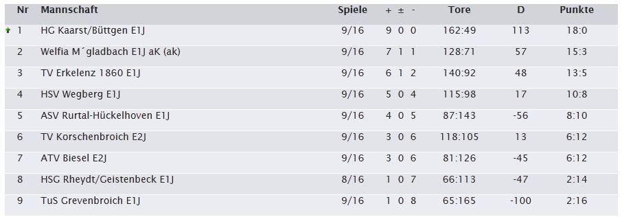 Handball Tabelle 9. Spieltag Saison 2013 2014 E1 HG Kaarst Büttgen