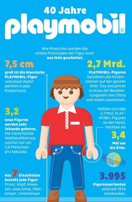 Infografik 40 Jahre Playmobil