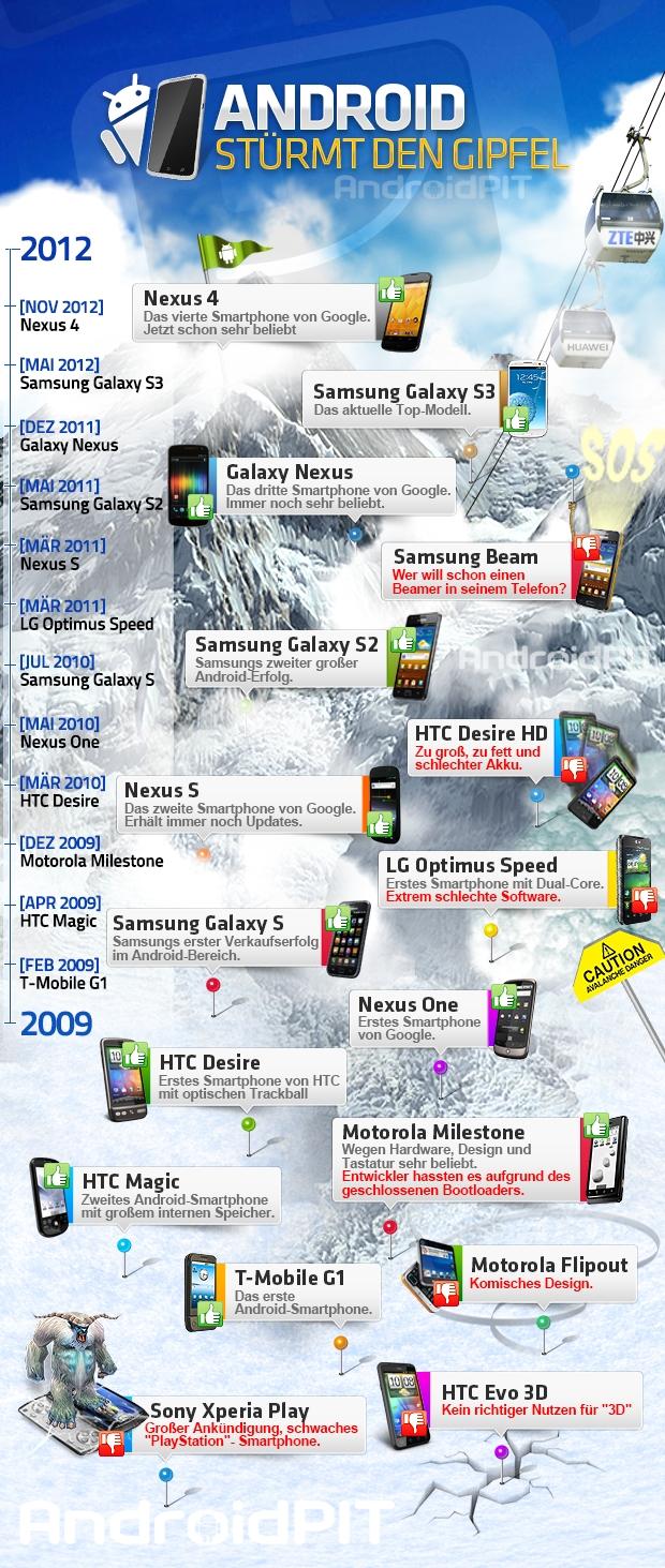 Infografik Android Smartphones