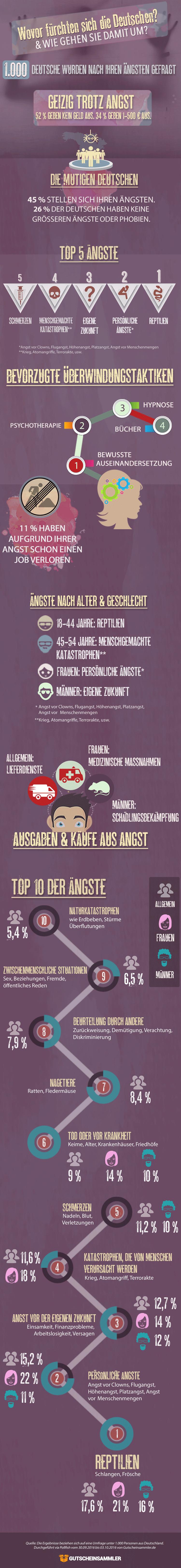 Infografik Angst Gutscheinsammler