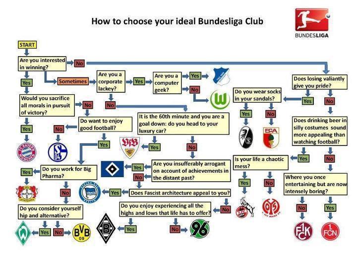 Infografik Bundesliga Fußball Klub Auswahl