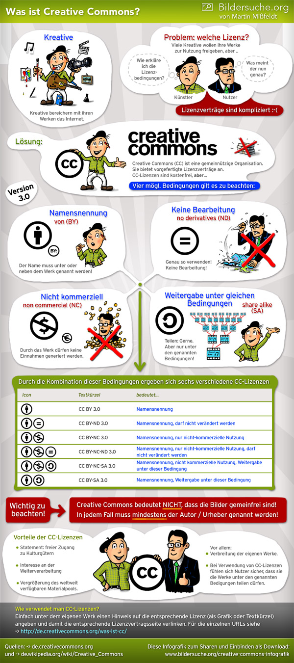 Infografik Creative Commons