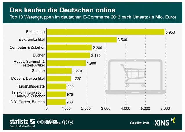 Infografik Das kaufen die Deutschen online Xing Statista