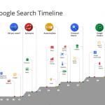 Infografik Google Search Suche Timeline Zeitstrahl