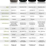 Infografik Nexus Evolution AndroidPIT