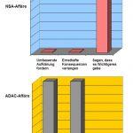 Infografik Politiker Skandale NSA ADAC Graphitti-Blog