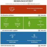Infografik Reisen in Echtzeit