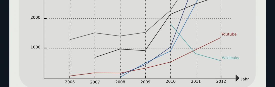 Infografik Relevanz sozialer Medien 2012