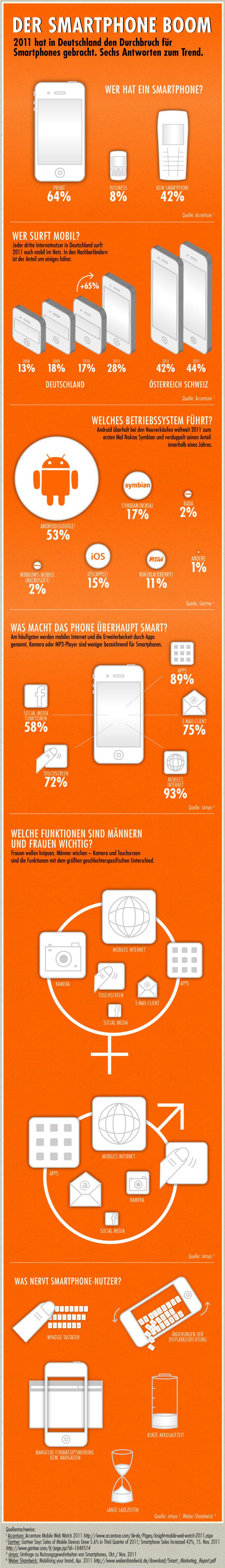 Infografik Smartphone Boom Umfrage simyo