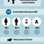 Infografik Social Media Nutzung NRW Nordrhein - Westfalen
