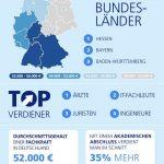 Infografik Stepstone Das verdienen Fach- und Führungskräfte in Deutschland
