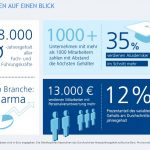 Infografik Stepstone Gehaltsrepot 2013 Fakten