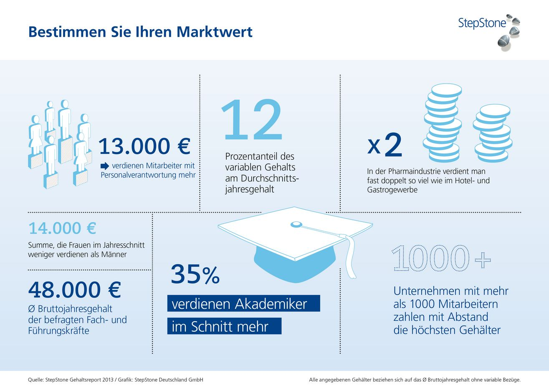Infografik Stepstone Gehaltsrepot 2013 Marktwert