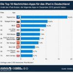 Infografik Top 10 Nachrichten iPad Apps Deutschland 2012