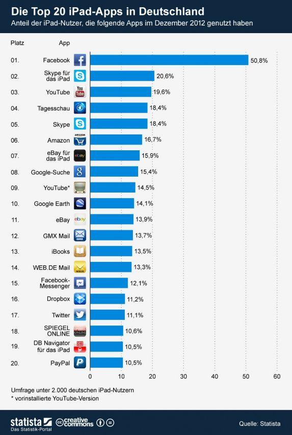 Infografik Top 20 iPad Apps Deutschland 2012