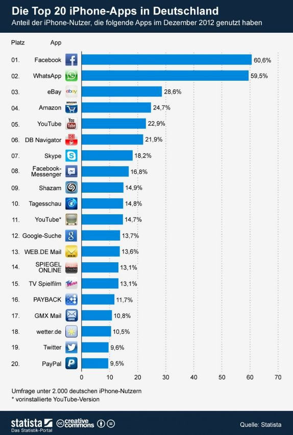 Infografik Top 20 iPhone Apps Deutschland 2012