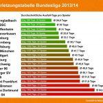 Infografik Verletzungstabelle Bundesliga 2013 2014 @fbinjuries