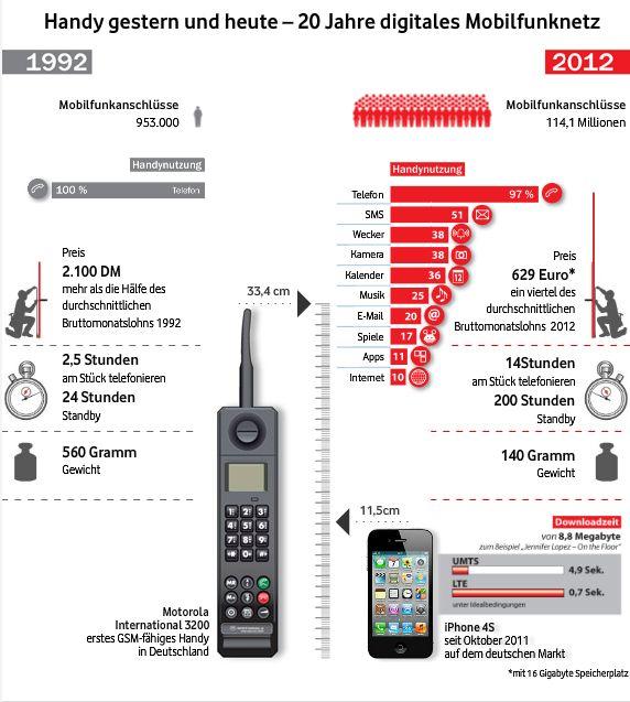 Infografik Vodafone-Animation Handy gestern und heute - 20 Jahre D2-Netz