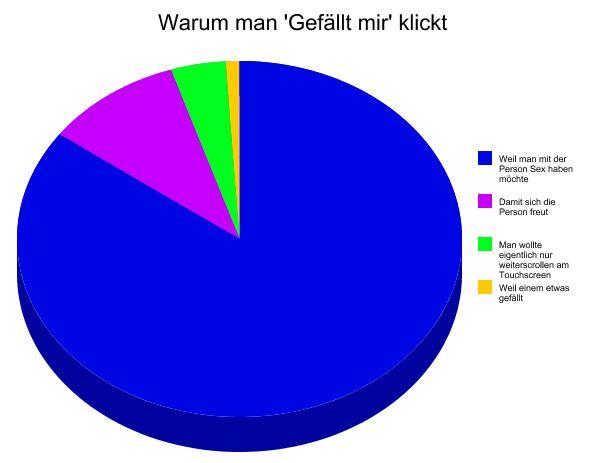 """Infografik Warum man """"Gefällt mir"""" klickt  Graphitti-Blog"""