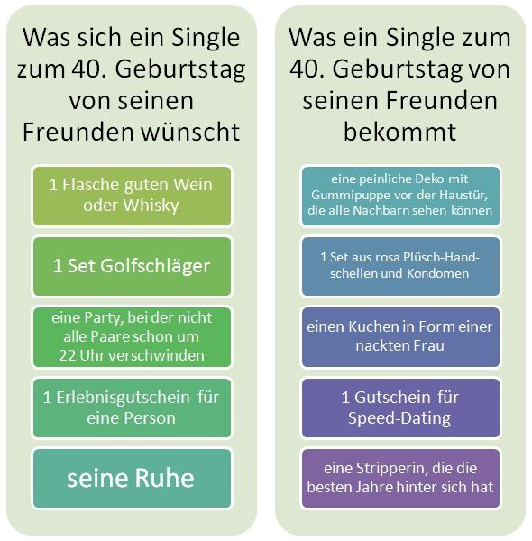 Infografik Was Singles zu Geburtstagen bekommen