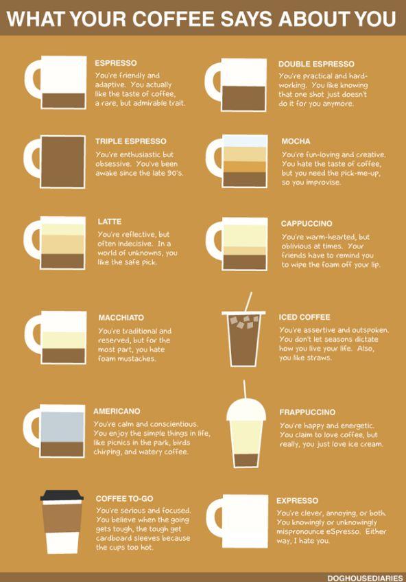 Infografik Was dein Kaffee über dich aussagt