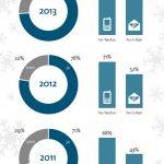 Infografik Weihnachten Job Beruf Erreichbarkeit Feiertage bitkom