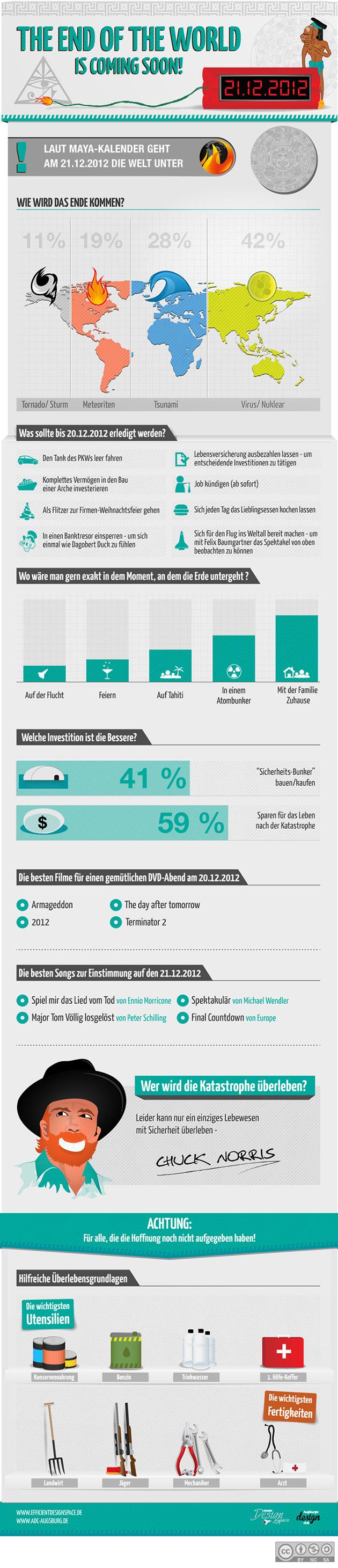 Infografik Weltuntergang Maya 21.12.2012