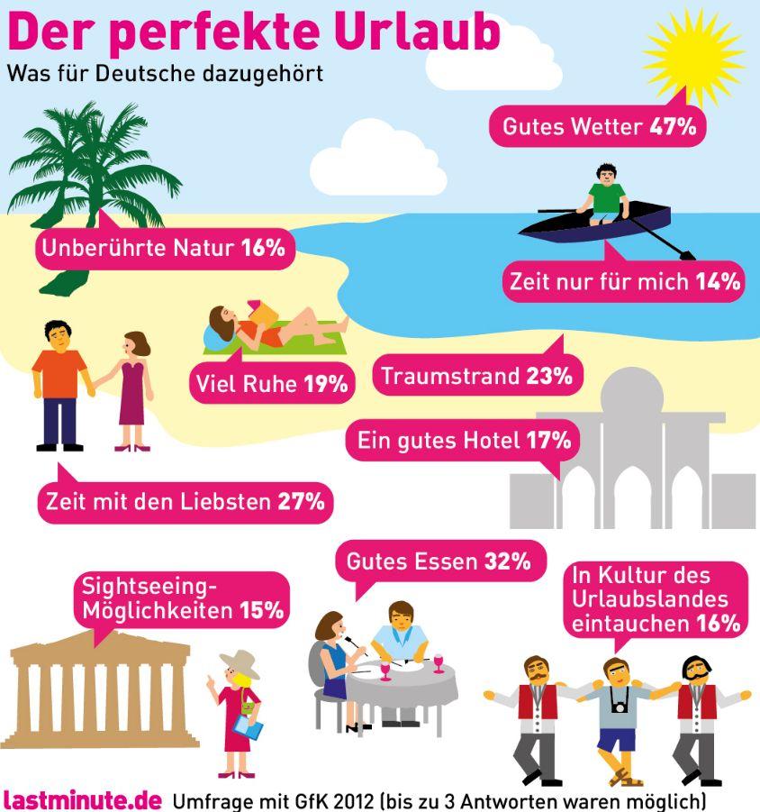 Infografik Zutaten perfekter Urlaub lastminute.de