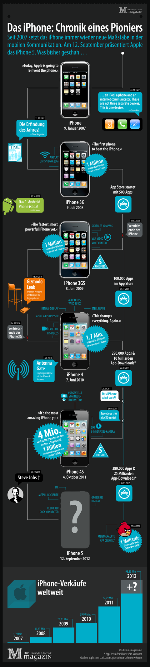 Infografik iPhone Apple Geschichte