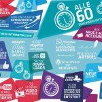 Infografik statista 60 Sekunden im Internet