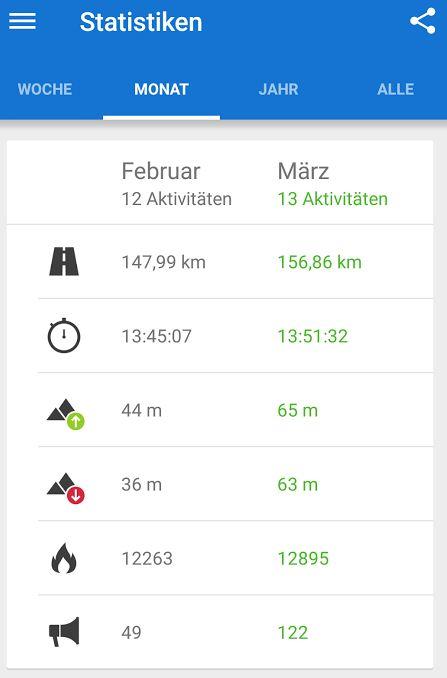 Laufen Running Statistik Februar März 2015