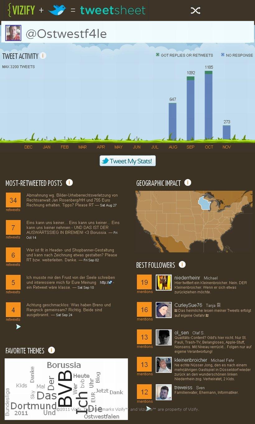 Ostwestf4le Twitter TweetSheet Vizify Infografik