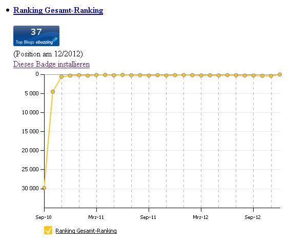 Ranking Gesamt-Ranking Dezember 2012 Wikio ebuzzing Ein Ostwestfale im Rheinland