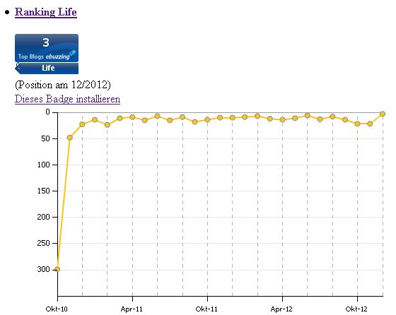 Ranking Life Dezember 2012 Wikio ebuzzing Ein Ostwestfale im Rheinland