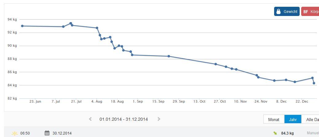 Runtastic Gewichtskurve 06 2014 bis 12 2014