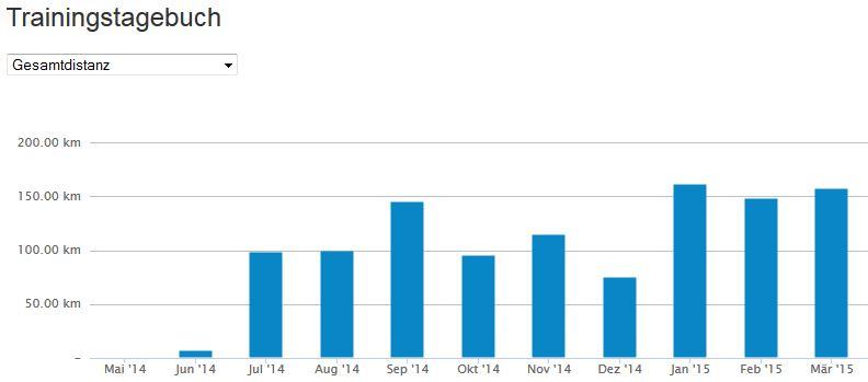 Runtastic Statistik Juni 2014 bis März 2015