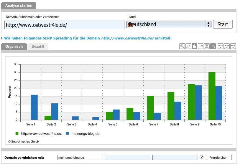 Searchmetrics Suite  SERP Spreading Blog meinungsblog.de ostwestf4le.de