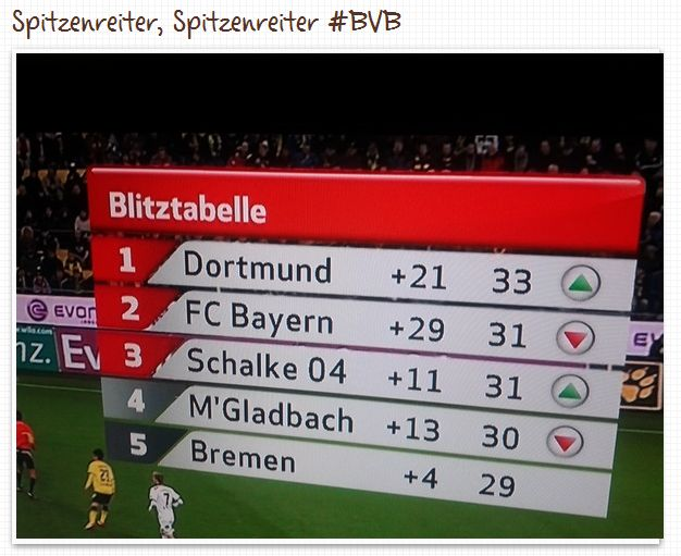 Spitzenreiter Borussia Dortmund 1. FC Kaiserslautern