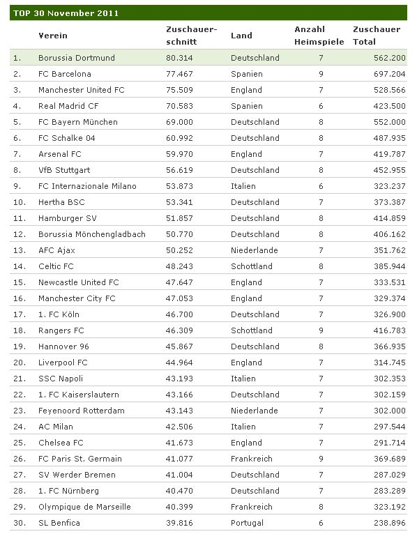Stadionwelt November 2011 Zuschauer Statistik