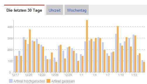 Statistik Google Reader Januar 2012