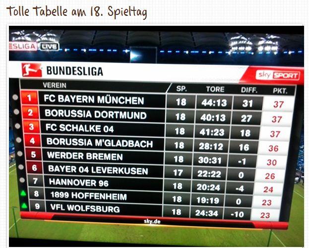 Tabelle Bundesliga Dortmund Borussia BVB 18. Spieltag