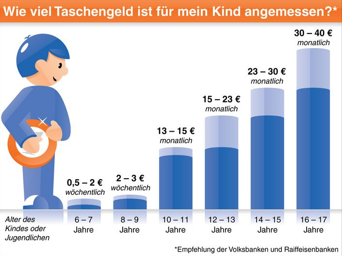 Taschengeld Infografik BVR Tabelle