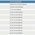 Taschengeldtabelle für Kinder und Jugendliche 2012 Arbeitsgemeinschaft Finanzen