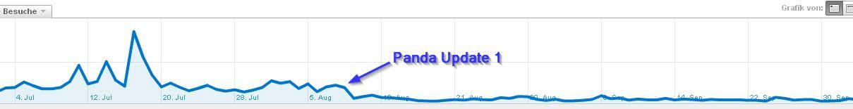 Visits 01072011 05102011 Besucherzahlen Blog