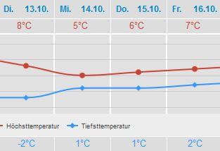 Wetter Blankenheim Oktober 2015 Wetter24.de