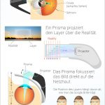 Infografik Google Glass Brille