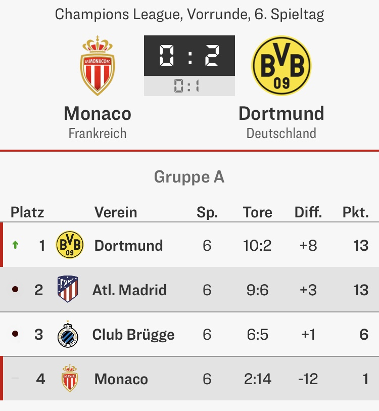 Borussia Dortmund BVB Champions League Gruppenphase 6. Spieltag Tabelle