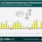 statista Infografik Lohn Gehaltsentwicklug Deutschland 1992 2012